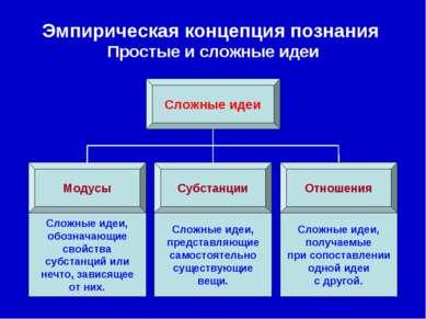 Эмпирическая концепция познания Простые и сложные идеи Сложные идеи Субстанци...