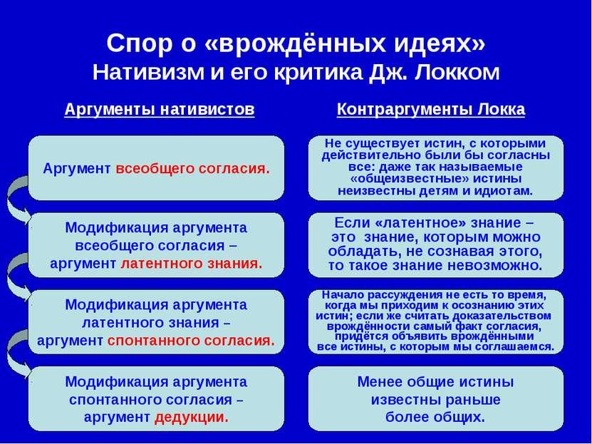 Модификация аргумента спонтанного согласия – аргумент дедукции. Модификация а...