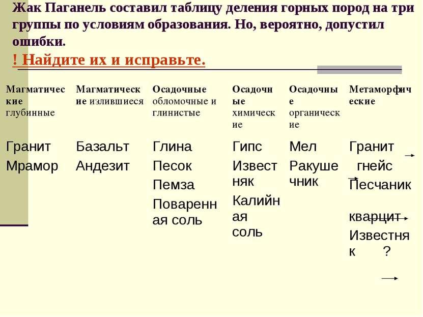 Жак Паганель составил таблицу деления горных пород на три группы по условиям ...