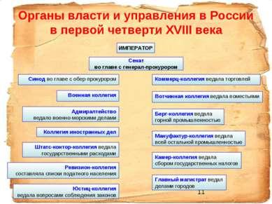 Органы власти и управления в России в первой четверти XVIII века ИМПЕРАТОР Се...