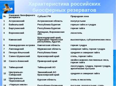 Характеристика российских биосферных резерватов № Название биосферного резерв...