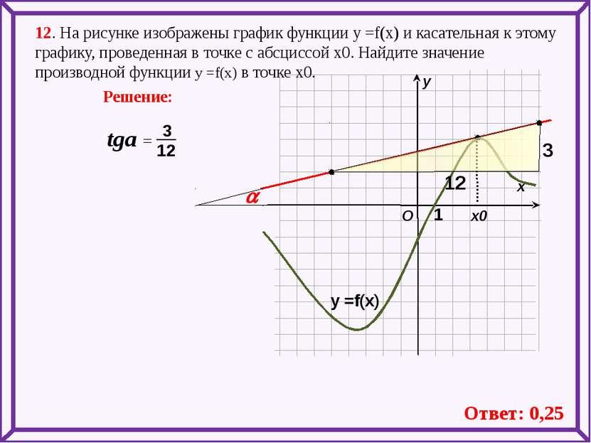 12. На рисунке изображены график функции у =f(x) и касательная к этому график...