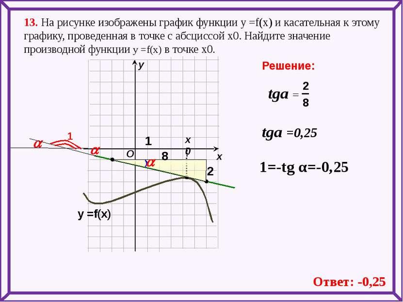 13. На рисунке изображены график функции у =f(x) и касательная к этому график...