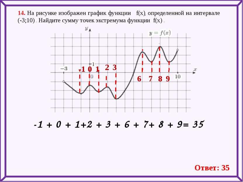 14. На рисунке изображен график функции f(x), определенной на интервале (-3;1...