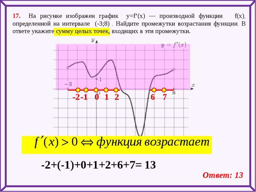 17. На рисунке изображен график y=f'(x) — производной функции f(x), определен...