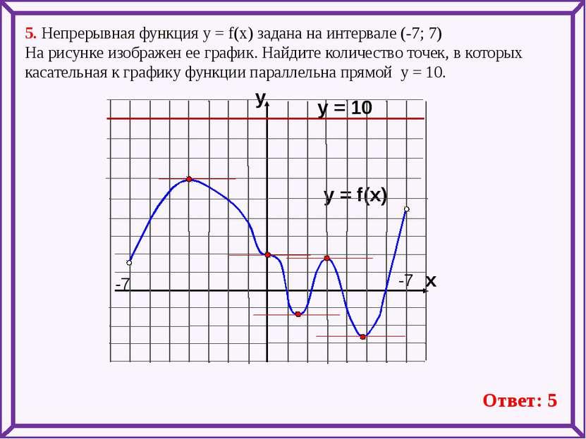 5. Непрерывная функция у = f(x) задана на интервале (-7; 7) На рисунке изобра...
