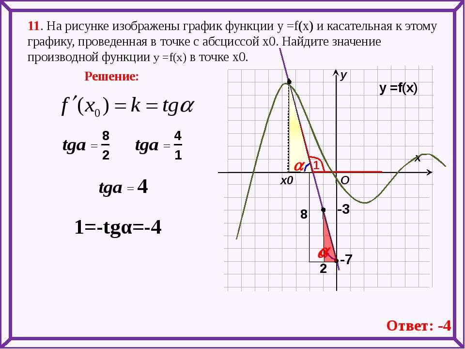 11. На рисунке изображены график функции у =f(x) и касательная к этому график...