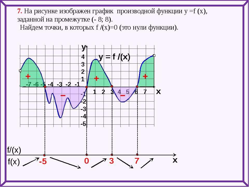 7. На рисунке изображен график производной функции у =f (x), заданной на пром...