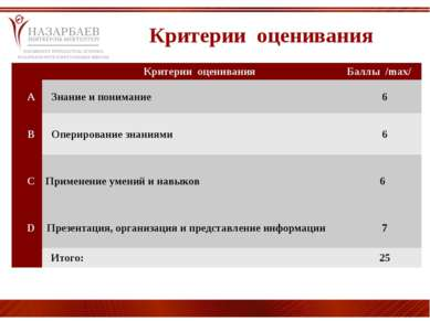 Критерии оценивания  Критерии оценивания  Баллы /max/ A Знание и понимание...