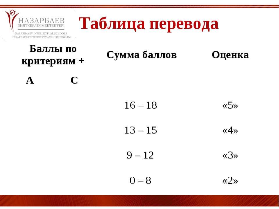 Таблица перевода Баллы по критериям + Сумма баллов Оценка А С 16 – 18 «5» 13 ...