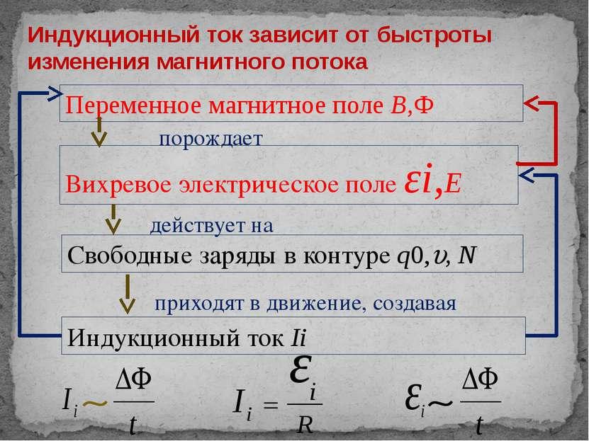 Индукционный ток зависит от быстроты изменения магнитного потока Переменное м...