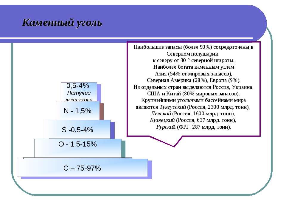 Каменный уголь Наибольшие запасы (более 90%) сосредоточены в Северном полушар...