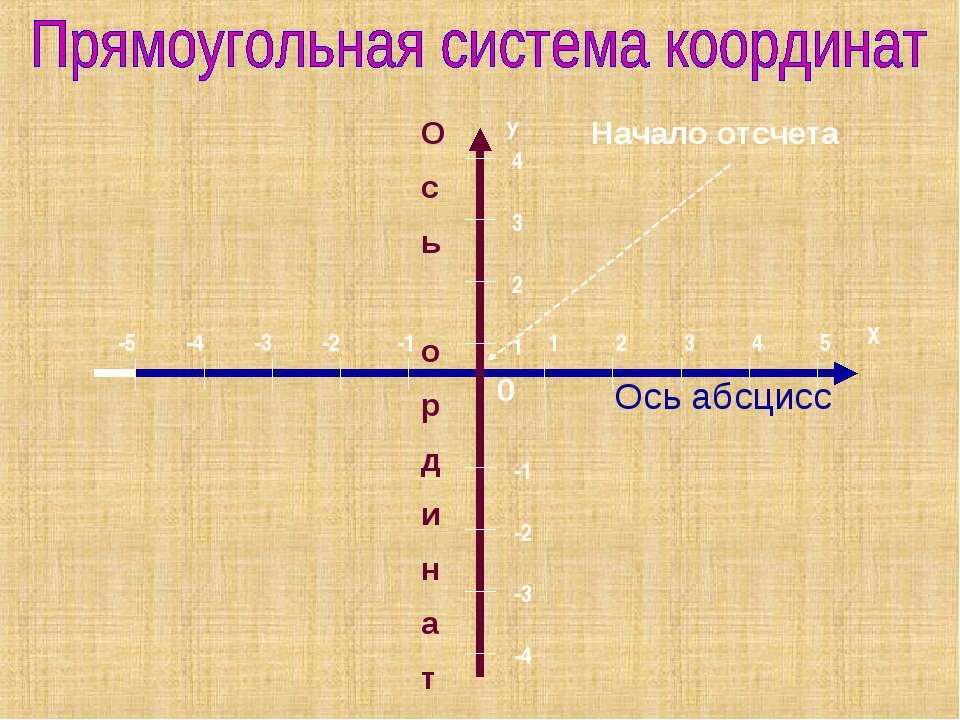 Ось абсцисс О с ь о р д и н а т 0 Начало отсчета