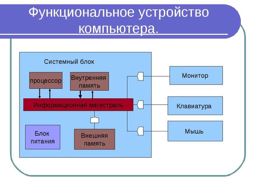 Функциональное устройство компьютера. Системный блок процессор Внутренняя пам...