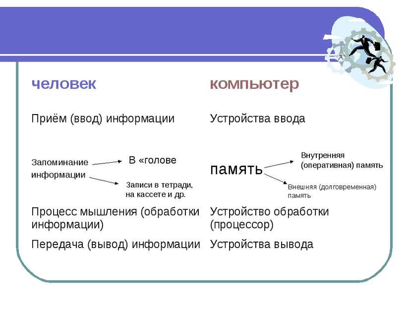 В «голове Записи в тетради, на кассете и др. Внутренняя (оперативная) память ...