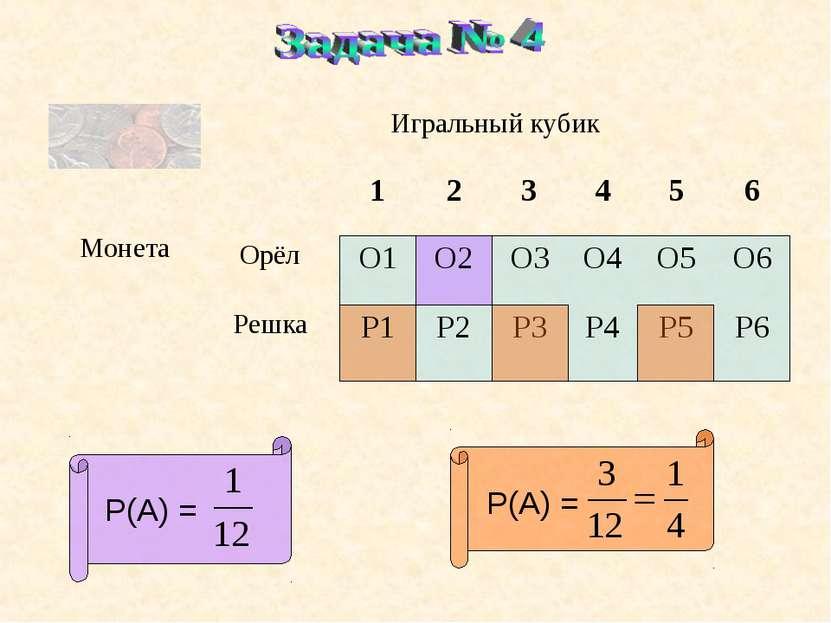Р(А) = Р(А) = Игральный кубик Монета 1 2 3 4 5 6 Орёл О1 О2 О3 О4 О5 О6 Решка...