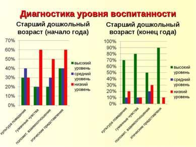 Диагностика уровня воспитанности Старший дошкольный возраст (начало года) Ста...