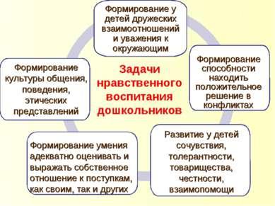 Формирование культуры общения, поведения, этических представлений Формировани...