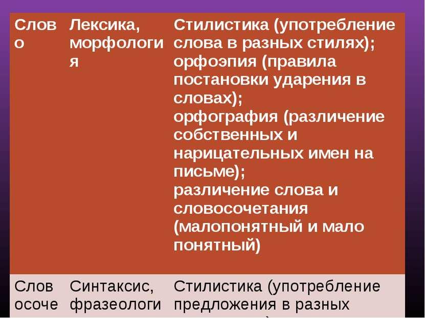 Слово Лексика, морфология Стилистика (употребление слова в разных стилях); ор...