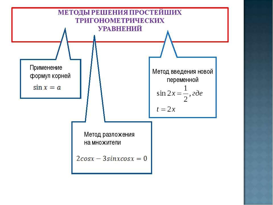 ghb Применение формул корней Метод введения новой переменной V Метод разложен...