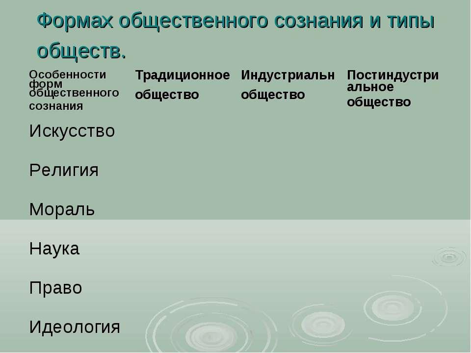 Формах общественного сознания и типы обществ. Особенности форм общественного ...