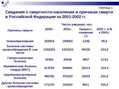 Таблица 1 Сведения о смертности населения и причинах смерти в Российской Феде...