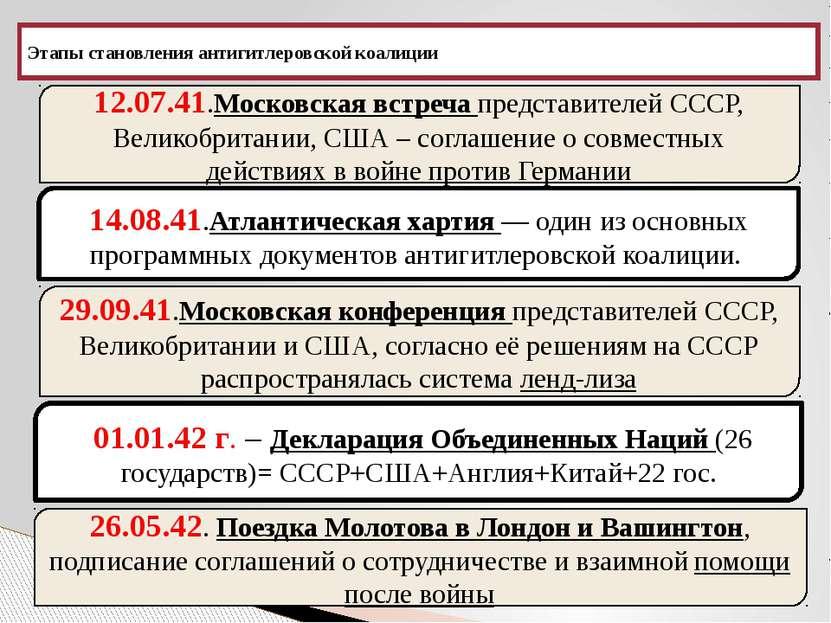 Этапы становления антигитлеровской коалиции 12.07.41.Московская встреча предс...