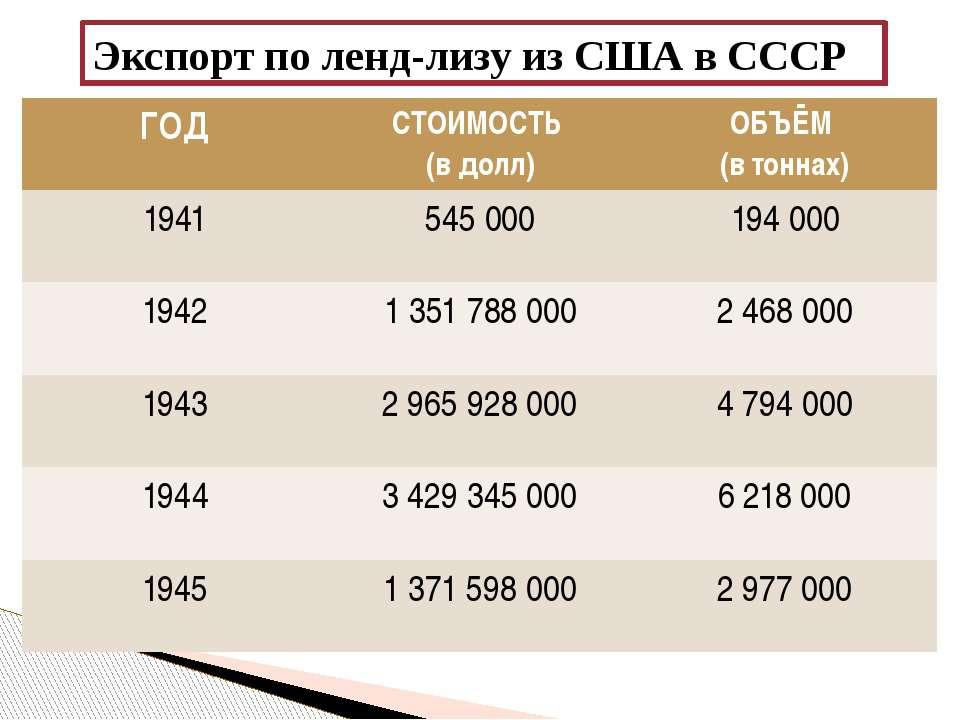 Экспорт по ленд-лизу из США в СССР ГОД СТОИМОСТЬ (вдолл) ОБЪЁМ (в тоннах) 194...