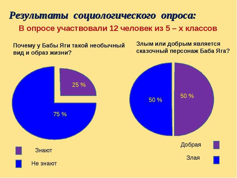 Результаты социологического опроса: 75%75 % Не знают Добрая Злая В опросе уча...