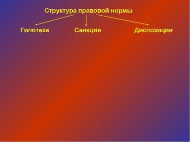 Структура правовой нормы Гипотеза Санкция Диспозиция