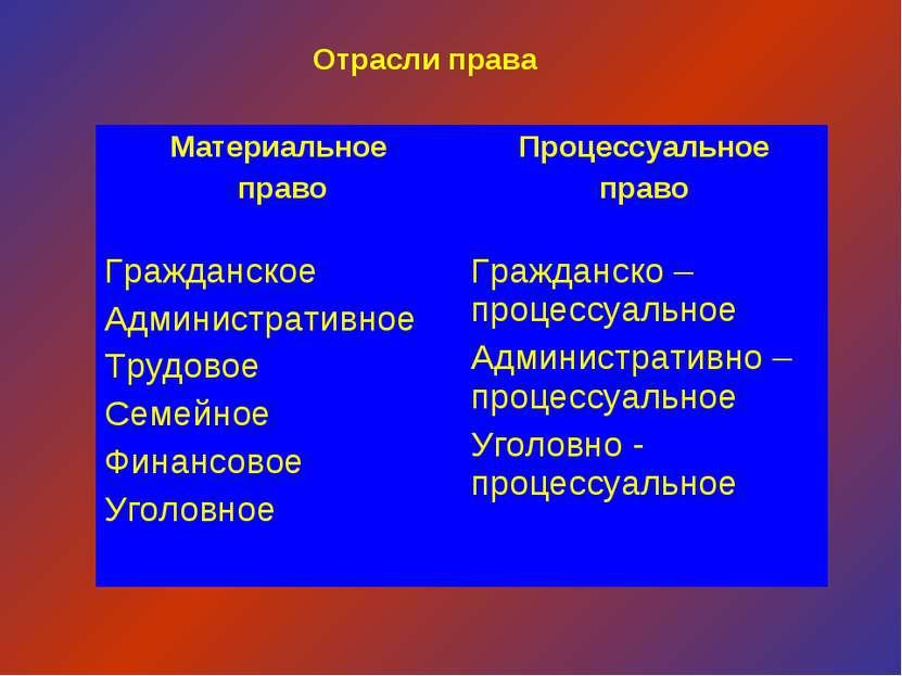 Отрасли права Материальное право Процессуальное право Гражданское Администрат...