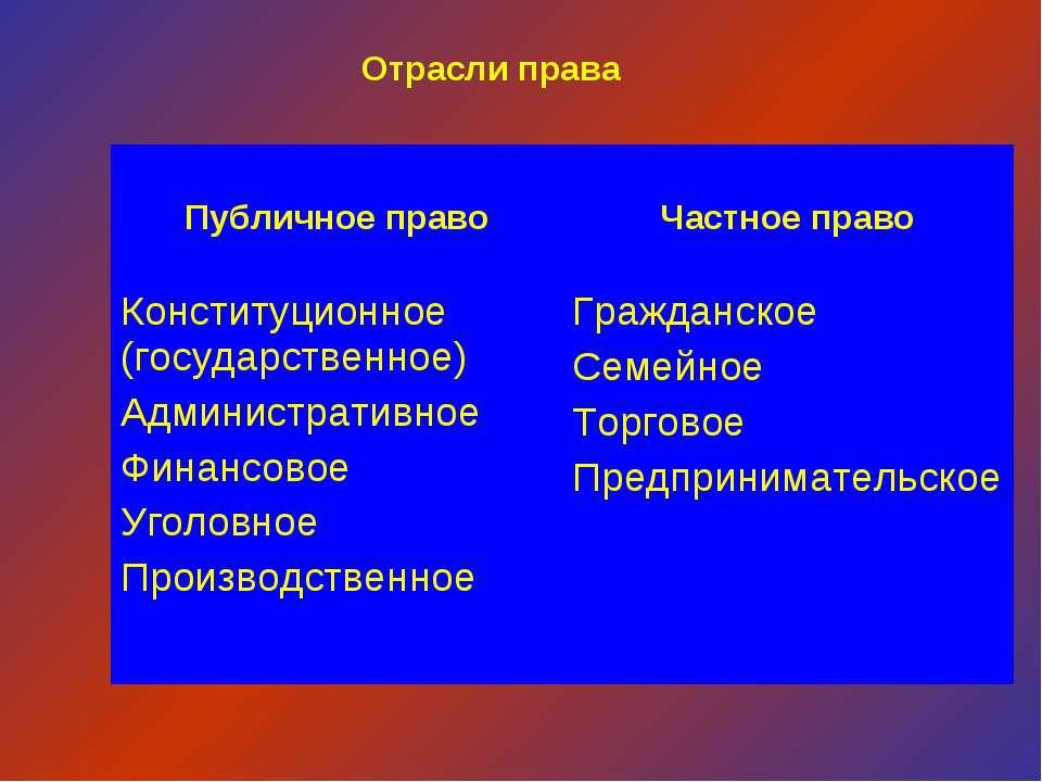 Отрасли права Публичное право Частное право Конституционное (государственное)...