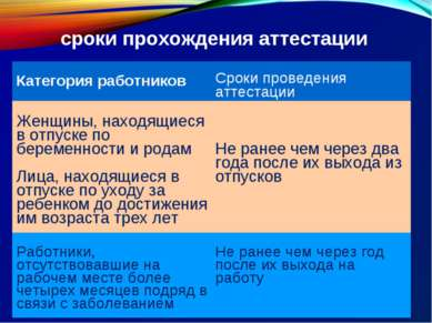сроки прохождения аттестации Категория работников Сроки проведения аттестации...
