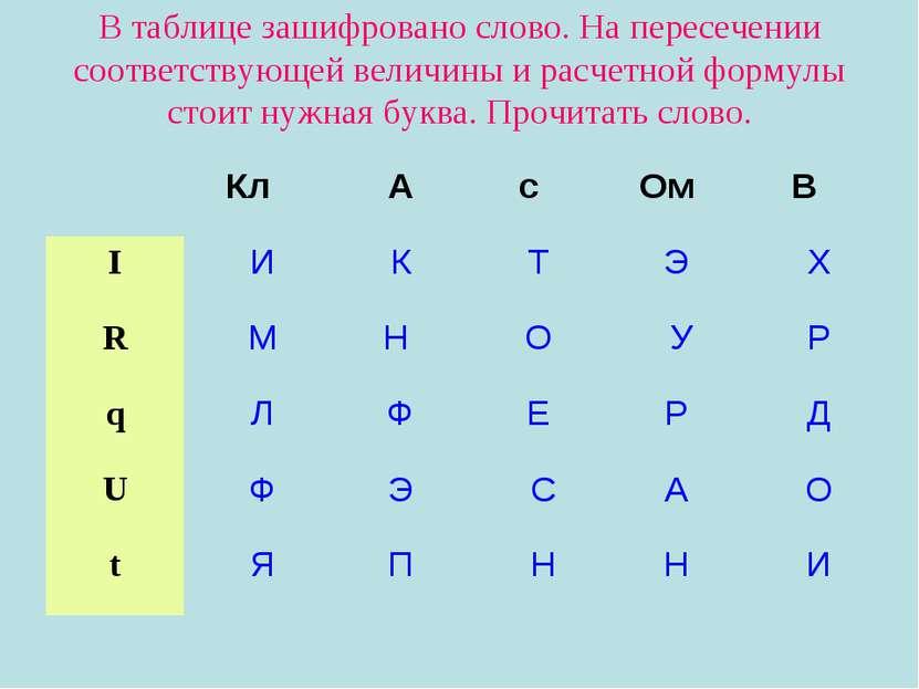 В таблице зашифровано слово. На пересечении соответствующей величины и расчет...