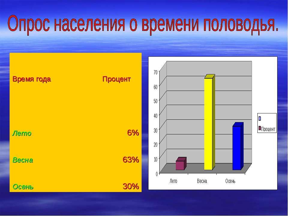 Время года  Процент    Лето  6% Весна  63% Осень  30%