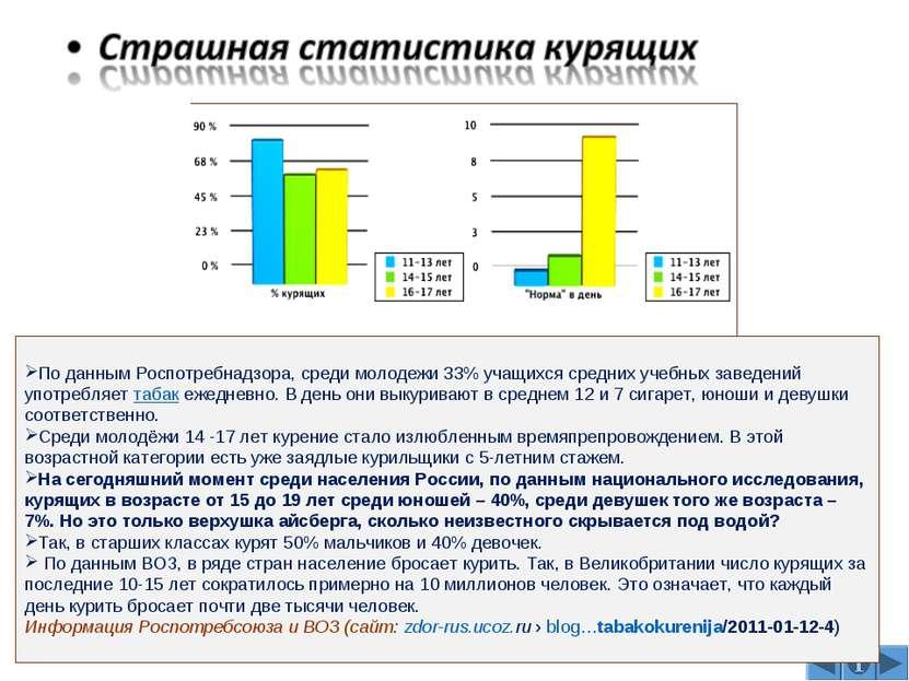По данным Роспотребнадзора, среди молодежи 33% учащихся средних учебных завед...