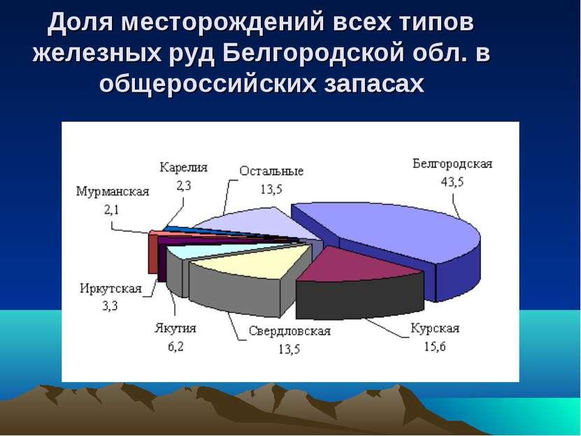 Доля месторождений всех типов железных руд Белгородской обл. в общероссийских...