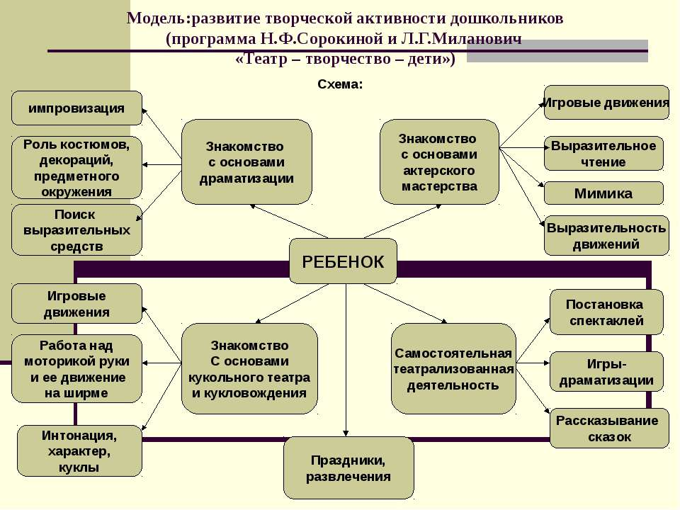 Модель:развитие творческой активности дошкольников (программа Н.Ф.Сорокиной и...