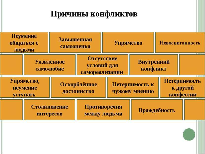 Причины конфликтов Противоречия между людьми Враждебность Столкновение интере...