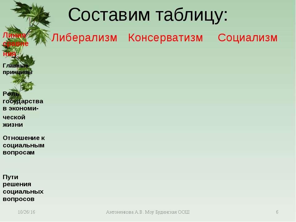 Составим таблицу: Антоненкова А.В. Моу Будинская ООШ