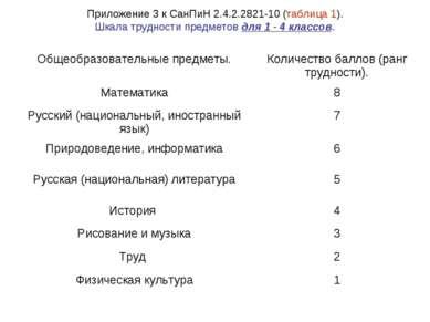 Приложение 3 к СанПиН 2.4.2.2821-10 (таблица 1). Шкала трудности предметов дл...