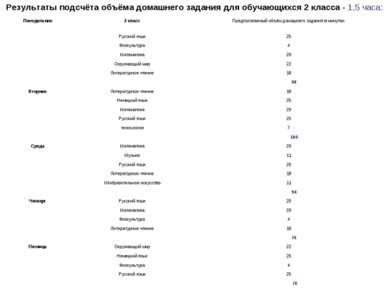 Результаты подсчёта объёма домашнего задания для обучающихся 2 класса - 1,5 ч...