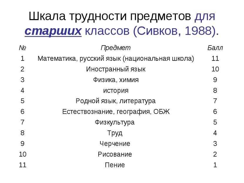 Шкала трудности предметов для старших классов (Сивков, 1988).
