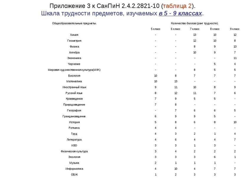 Приложение 3 к СанПиН 2.4.2.2821-10 (таблица 2). Шкала трудности предметов, и...