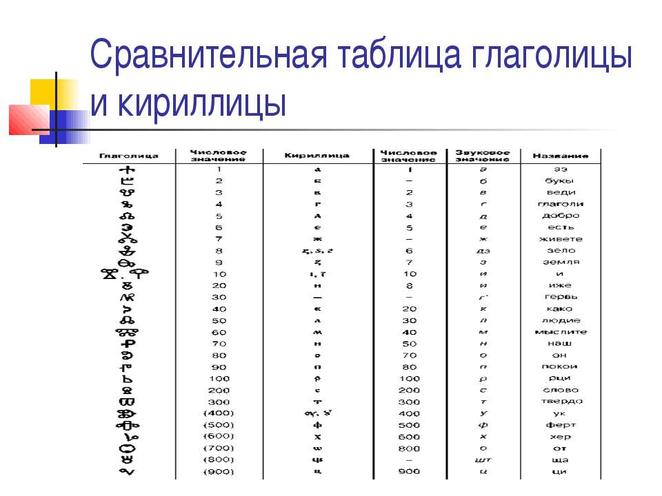 Сравнительная таблица глаголицы и кириллицы