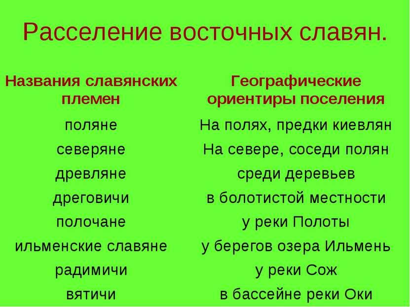 Расселение восточных славян. Названия славянских племен Географические ориент...