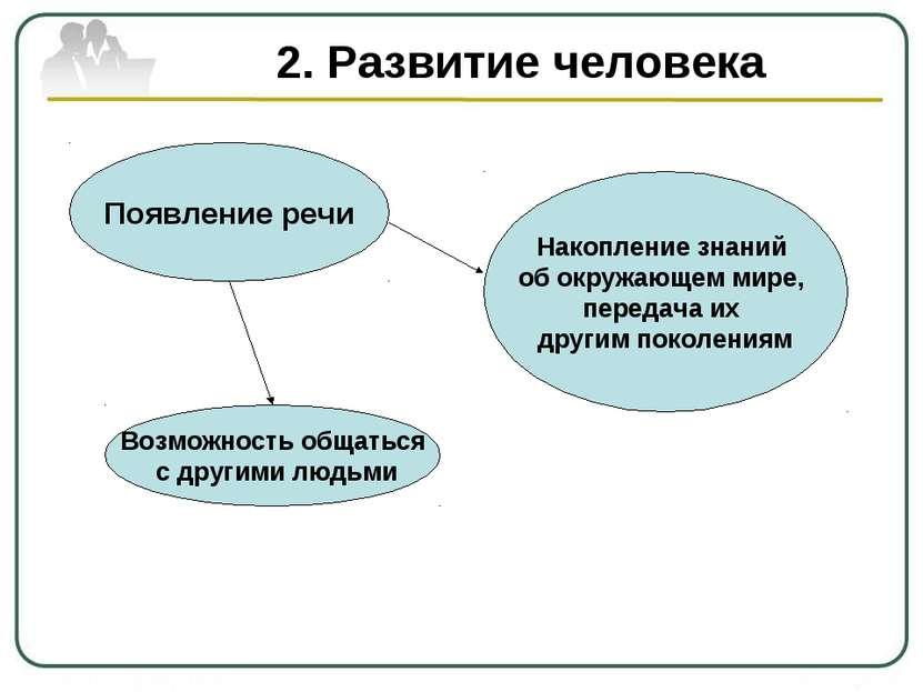 2. Развитие человека Появление речи Возможность общаться с другими людьми Нак...