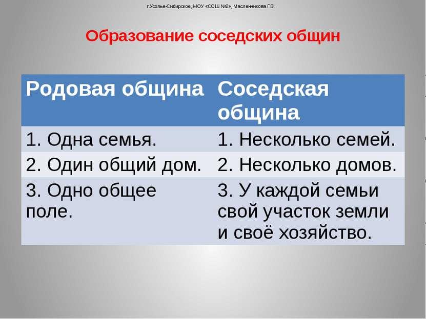 Образование соседских общин г.Усолье-Сибирское, МОУ «СОШ №2», Масленникова Г....