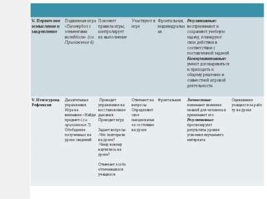 V.Первич-ноеосмысление и закрепление Подвижная игра«Пионербол с элементами во...