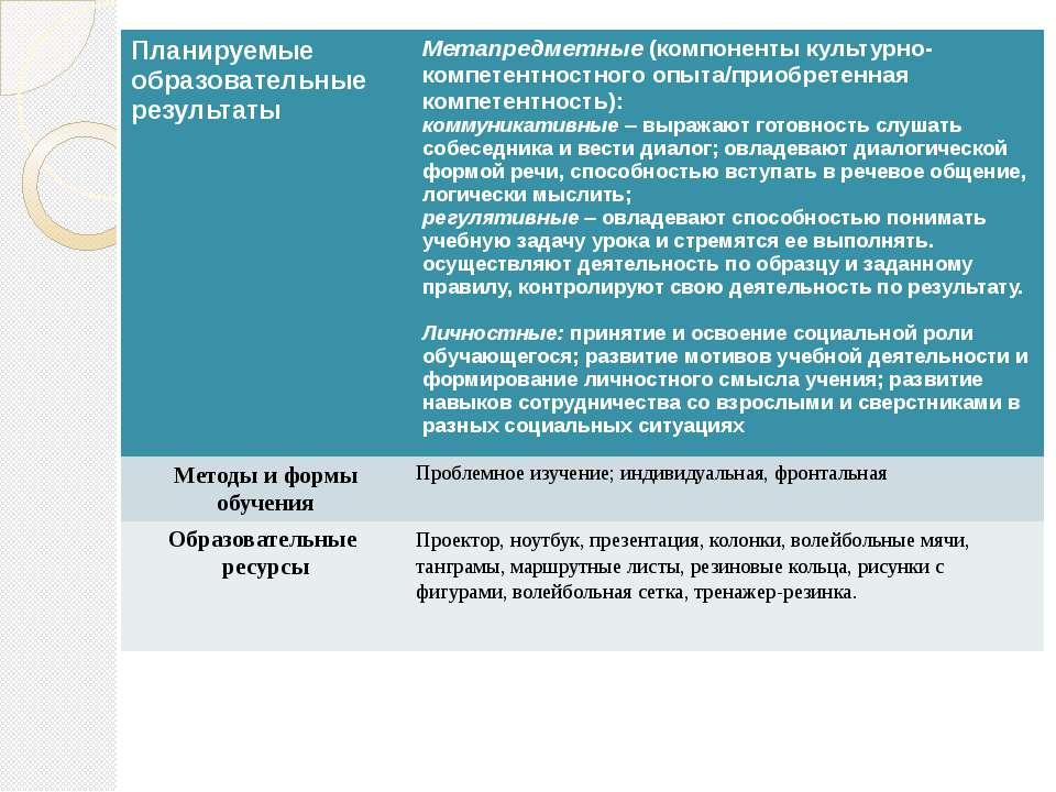 Планируемые образовательные результаты Метапредметные(компоненты культурно-ко...